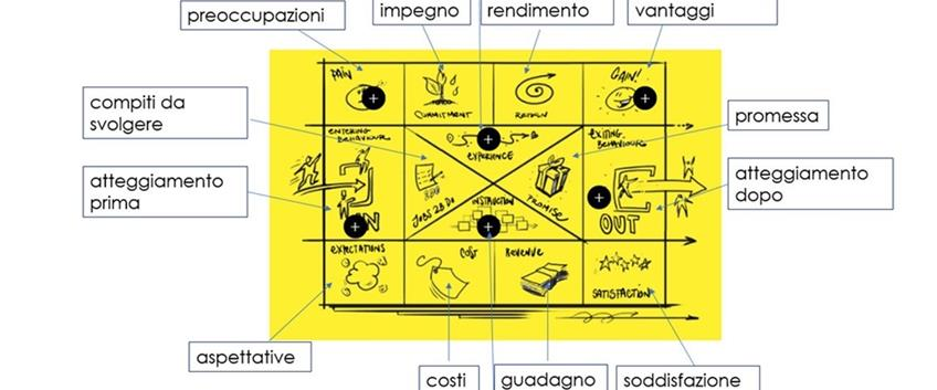 Come progettare un evento con Event Canvas: a cosa serve e perché è innovativo